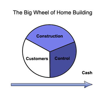 Wheel of Homebuilding